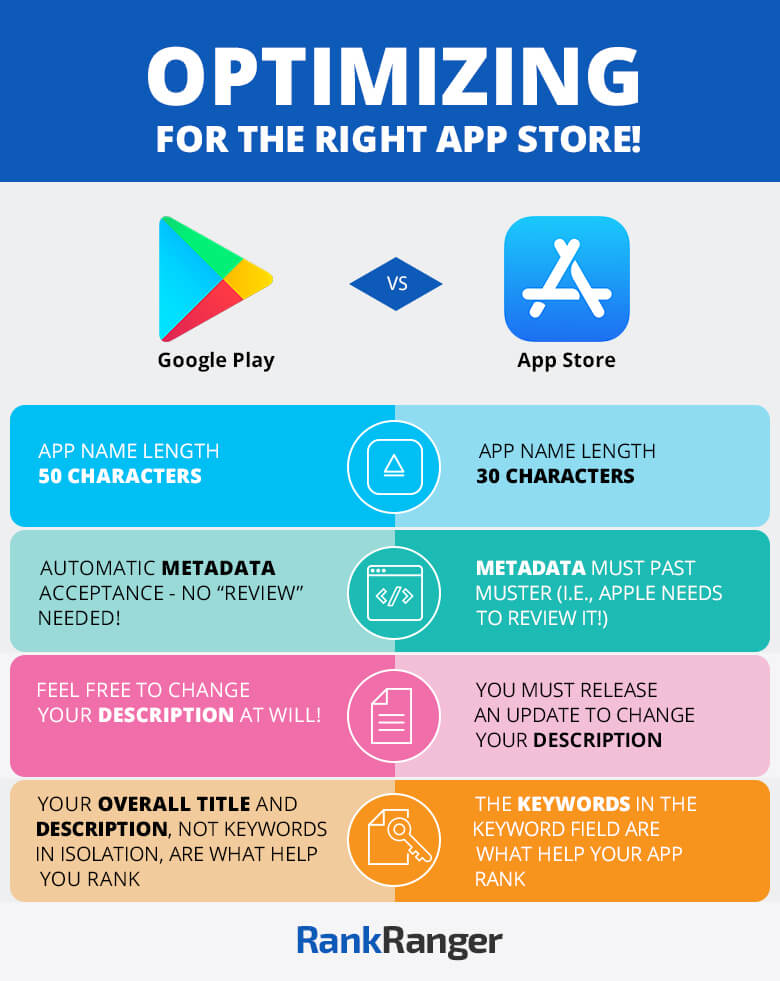 Infographic on ASO - App Store Optimization