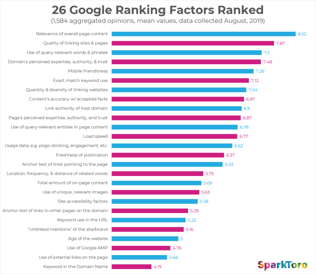 Google Ranking Factors and Off Page SEO