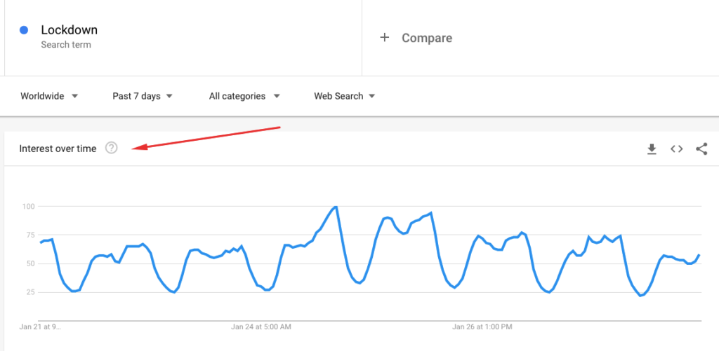 Interest over time in Google Trends