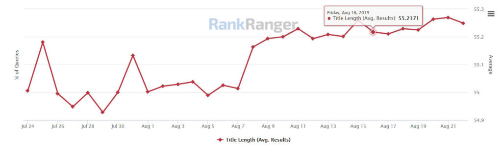 Title Length in on page SEO